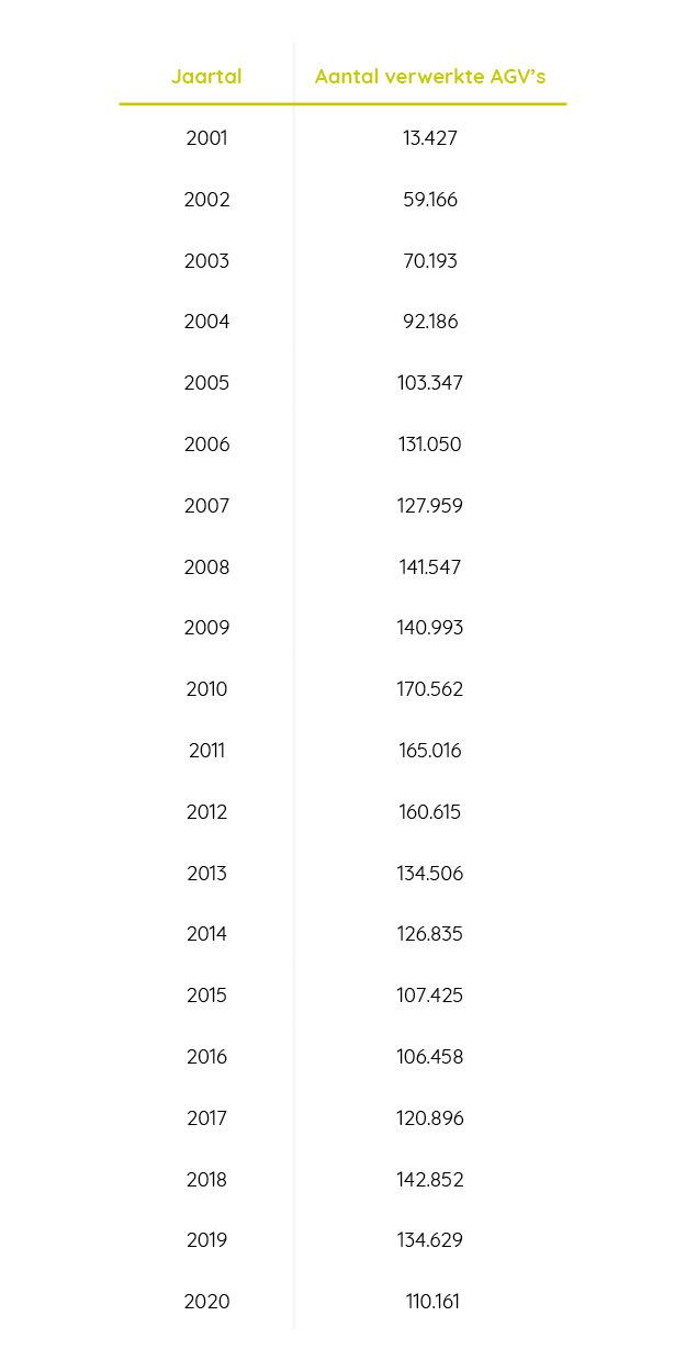 Febelauto grafiek AGV 2021 NL